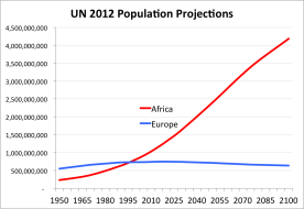 UN Population Projections Africa